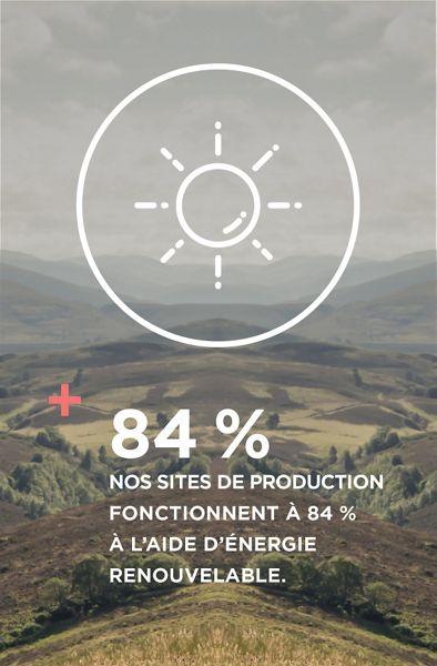 Nos sites de production fonctionnent à 84 % à l'aide d'énergie renouvelable