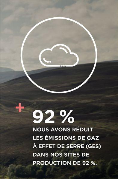 Nous avons réduit les émissions de gaz à effet de serre (GES) dans nos sites de production de 92 %