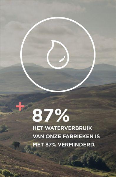 Het waterverbruik van onze fabrieken is met 87% verminderd