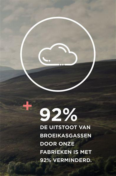 De uitstoot van broeikasgassen door onze fabrieken is met 92% verminderd