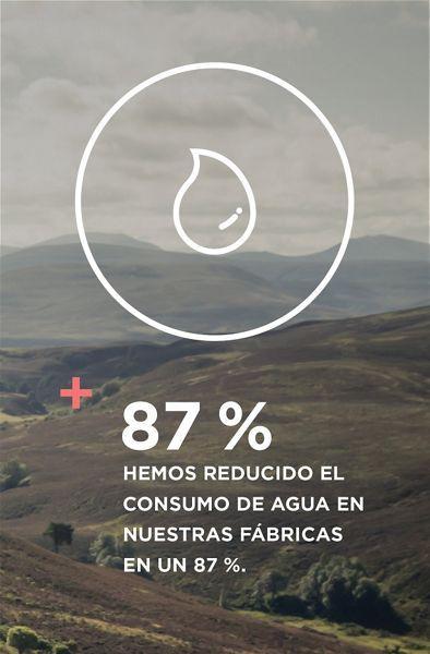 Hemos reducido el consumo de agua en nuestras fábricas en un 87%