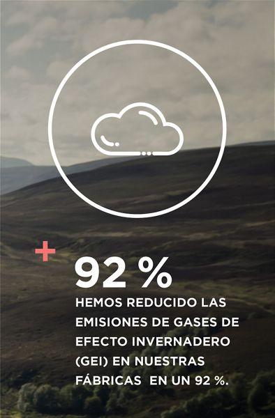 Hemos reducido las emisiones de gases de efecto invernadero (GEI) en nuestras fábricas en un 92%
