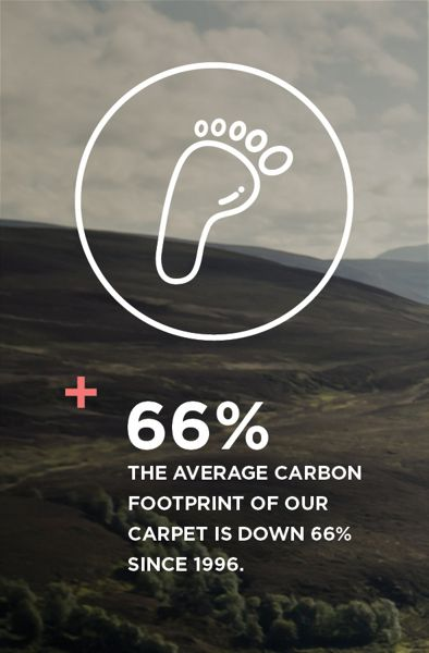 The average carbon footprint of our carpet is down 50% since 1996