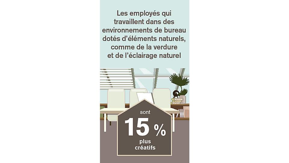 Les employés qui travaillent dans des environnements de bureau dotés d'éléments naturels, comme de la verdure et de l'éclairage naturel sont 15 % plus créatifs que ceux qui n'ont la connexion à la nature dans leurs environnements de travail.