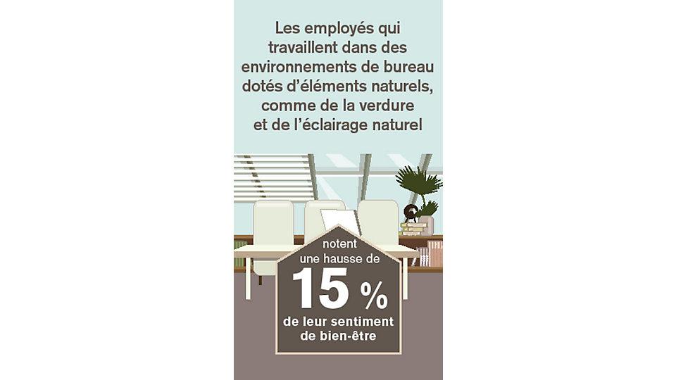 Les employés qui travaillent dans des environnements de bureau dotés d'éléments naturels, comme de la verdure et de l'éclairage naturel notent une hausee de 15 % de leur sentiment de bien-être que ceux qui n'ont pas la nature dans leurs environnements de travail.