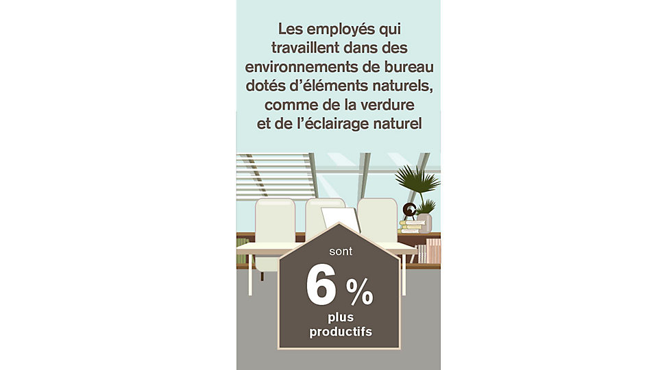 Les employés qui travaillent dans des environnements de bureau dotés d'éléments naturels, comme de la verdure et de l'éclairage naturel sont 6 % plus productifs que ceux qui n'ont pas la même connexion à la nature dans leurs environnements de travail.
