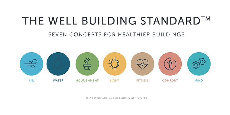 Designing With The Well Building Standard In Mind Human Spaces