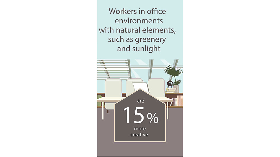 Those who work in environments with natural elements, such as greenery and sunlight, report a 15% higher level of creativity than those with no connection to natural elements in the workplace.