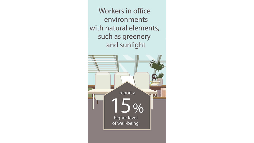 Those who work in environments with natural elements, such as greenery and sunlight, report a 15% higher level of well-being than those who work in environments devoid of nature.