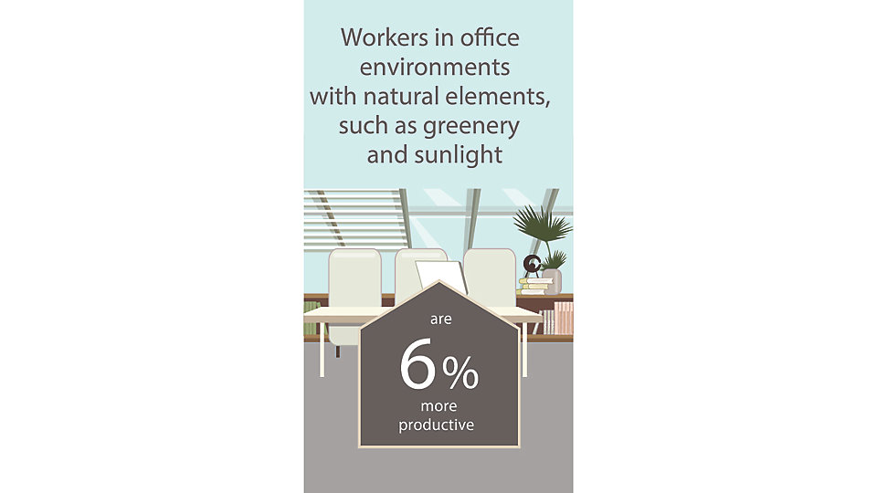 Those who work in environments with natural elements, such as greenery and sunlight, report a 6% higher level of productivity than those who do not have the same connection to nature within their workspace.