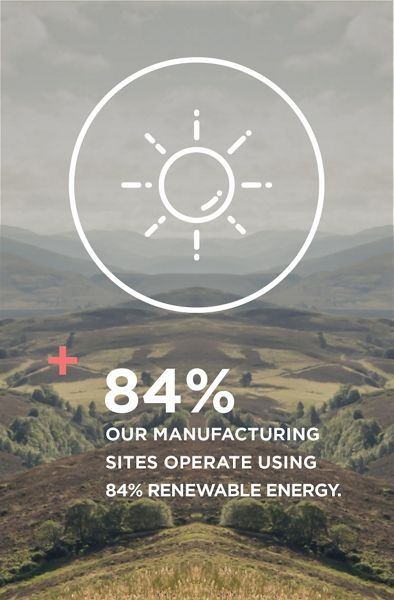 Our manufacturing sites operate using 84% renewable energy